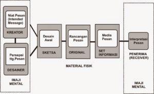 picture of Pelatihan Komunikasi Visual